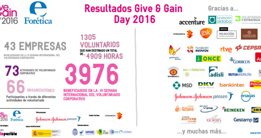 give_and_gain_2016_resultados