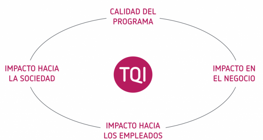 talentoqueimpacta_dimensiones_voluntariado_corporativo-1024x603