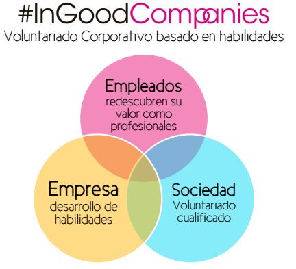 evento_in_good_companies_empresas_ONG_fundacion_hazloposible_2