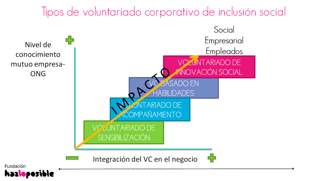 tipos_voluntariado_corporativo_inclusion_social