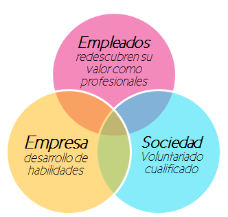 voluntariado_corporativo_basado_en_habilidades