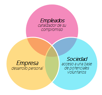 voluntariado_corporativo_de_acompanamiento