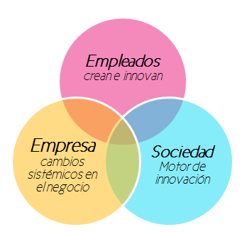 voluntariado_corporativo_de_innovacion_social